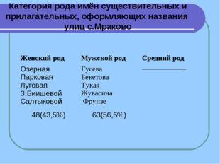 Категория рода имён существительных и прилагательных, оформляющих названия ул