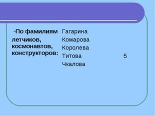 -По фамилиям летчиков, космонавтов, конструкторов:Гагарина Комарова Королев
