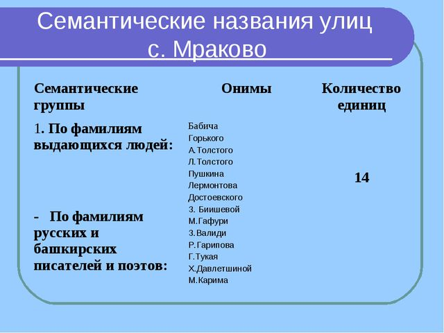 Семантические названия улиц с. Мраково Семантические группыОнимыКоличество...