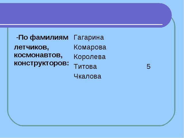 -По фамилиям летчиков, космонавтов, конструкторов:Гагарина Комарова Королев...