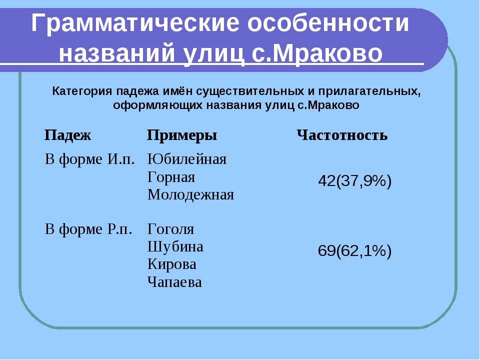 Грамматические особенности названий улиц с.Мраково Категория падежа имён суще...