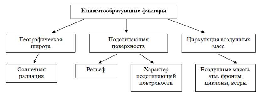 http://compendium.su/geographic/8klas_2/8klas_2.files/image011.jpg