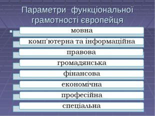 Параметри функціональної грамотності європейця .