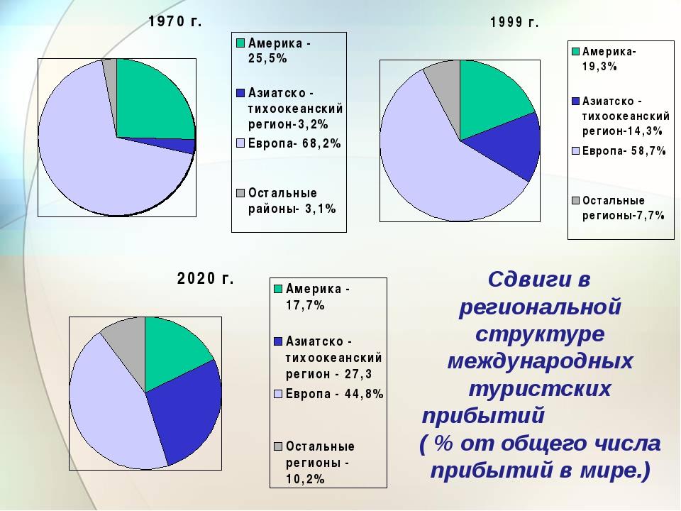 Сдвиги в региональной структуре международных туристских прибытий ( % от обще...