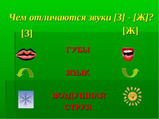 Чем отличаются звуки [З] - [Ж]? [Ж] [З] ГУБЫ ЯЗЫК ВОЗДУШНАЯ СТРУЯ