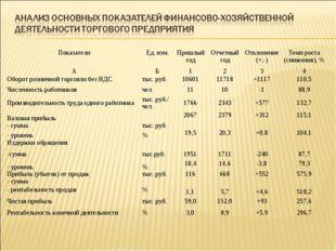 ПоказателиЕд. изм.Прошлый годОтчетный годОтклонение (+;-)Темп роста (сни