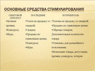 СБЫТОВОЙ АППАРАТПОСРЕДНИКПОТРЕБИТЕЛЬ Целевая премия; Конкурсы; Игры.Талон