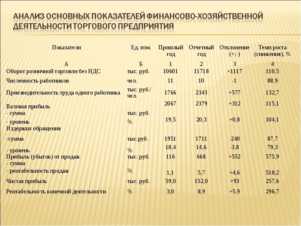 ПоказателиЕд. изм.Прошлый годОтчетный годОтклонение (+;-)Темп роста (сни...