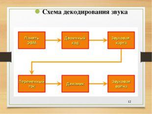 * Схема декодирования звука