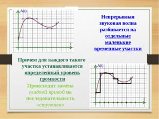 Непрерывная звуковая волна разбивается на отдельные маленькие временные учас