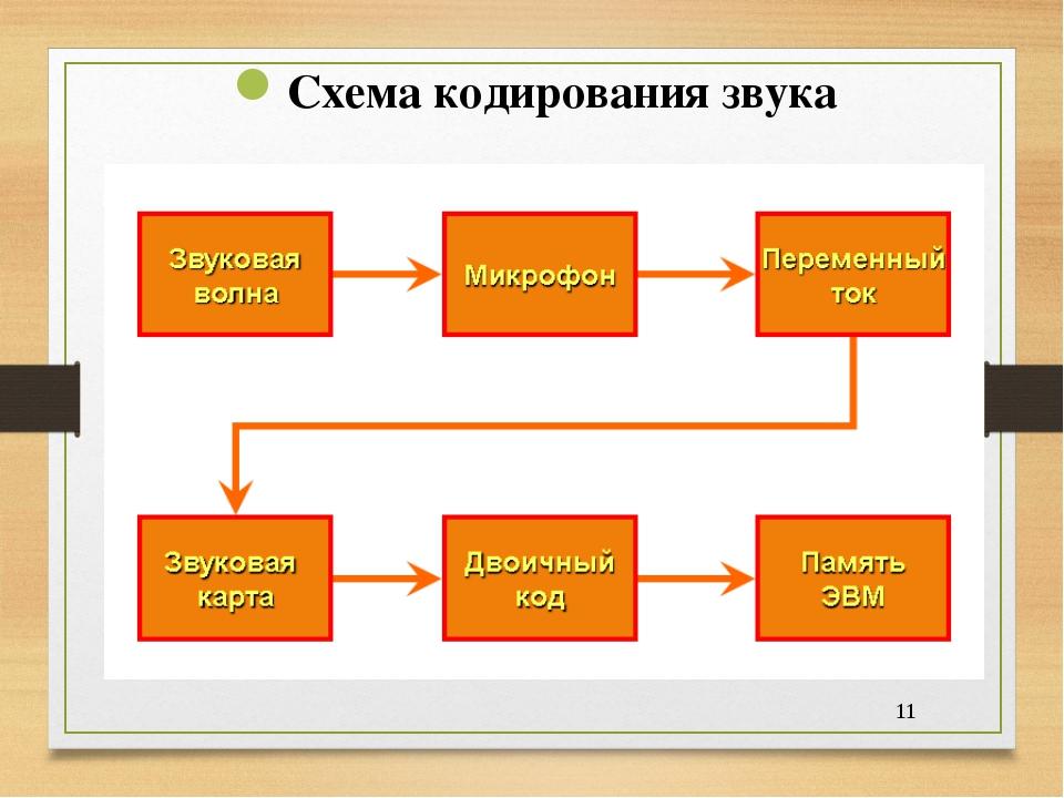 * Схема кодирования звука
