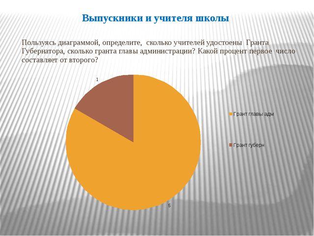Выпускники и учителя школы Пользуясь диаграммой, определите, сколько учителей...