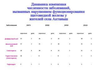 Заболевания2007г2008г2009г2010г  взрослыедетивзрослыедетивзрослыеде
