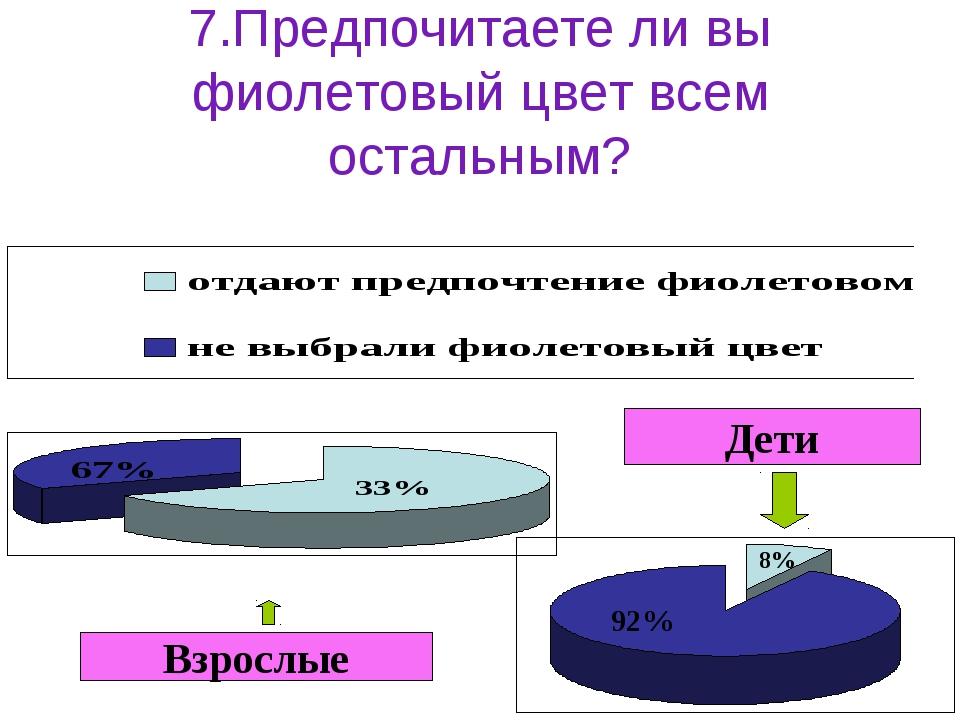 7.Предпочитаете ли вы фиолетовый цвет всем остальным? Взрослые Дети