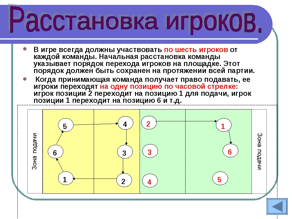 В игре всегда должны участвовать по шесть игроков от каждой команды. Начальна...