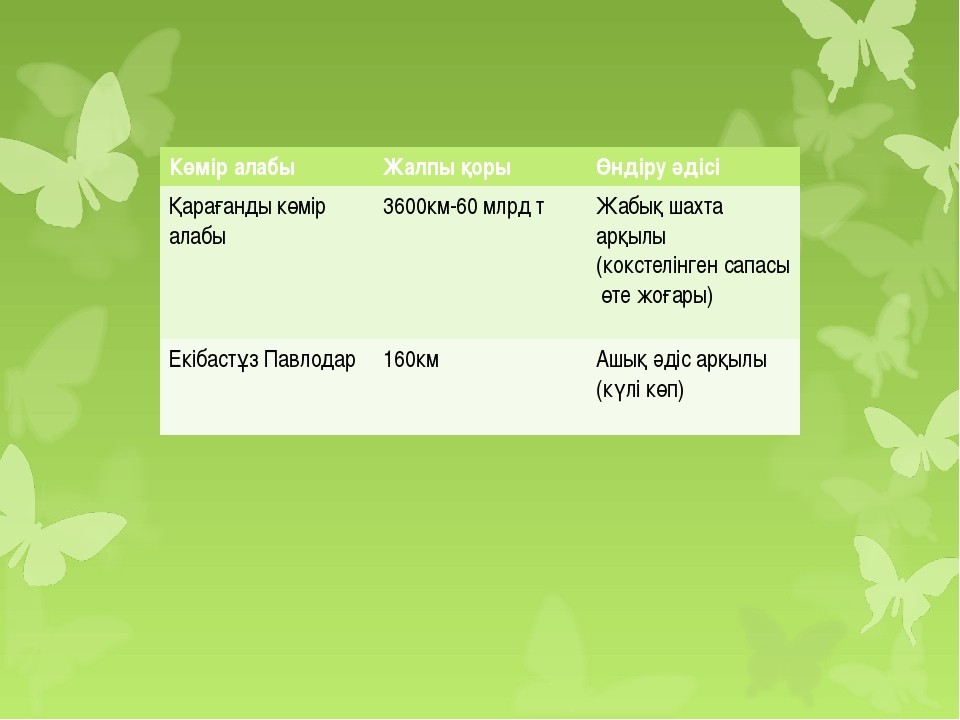 Көмір алабыЖалпы қоры Өндіру әдісі Қарағанды көмір алабы3600км-60 млрд тЖ...