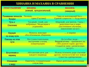 ХИНАЯНА И МАХАЯНА В СРАВНЕНИИ 15 ПУНКТ РАЗЛИЧИЯХИНАЯНА (южный, ортодоксальны