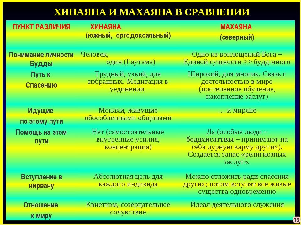ХИНАЯНА И МАХАЯНА В СРАВНЕНИИ 15 ПУНКТ РАЗЛИЧИЯХИНАЯНА (южный, ортодоксальны...