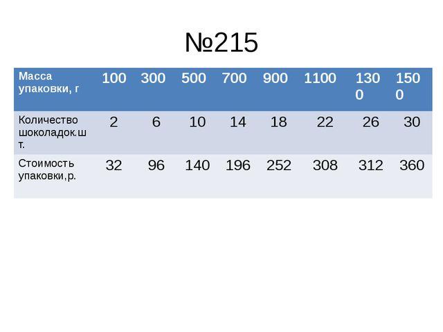 №215 Масса упаковки, г 100 300 500 700 900 1100 1300 1500 Количество шоколадо...
