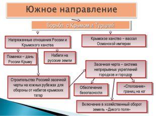 Борьба с Крымом и Турцией Напряженные отношения России и Крымского ханства Кр