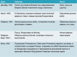 Смоленская война 1632 – 1634 гг. Попытка России вернуть русские земли (прежде