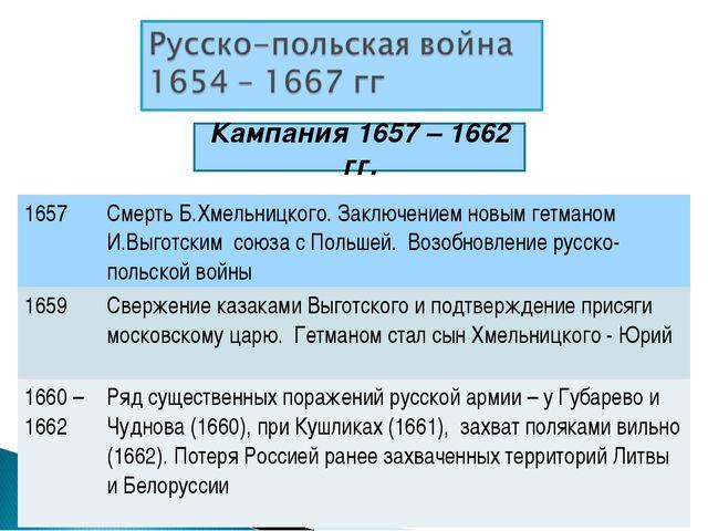 Кампания 1657 – 1662 гг. 1657Смерть Б.Хмельницкого. Заключением новым гетман...