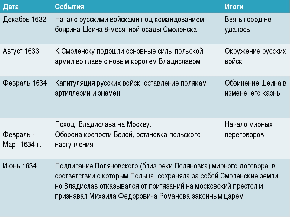 Смоленская война 1632 – 1634 гг. Попытка России вернуть русские земли (прежде...