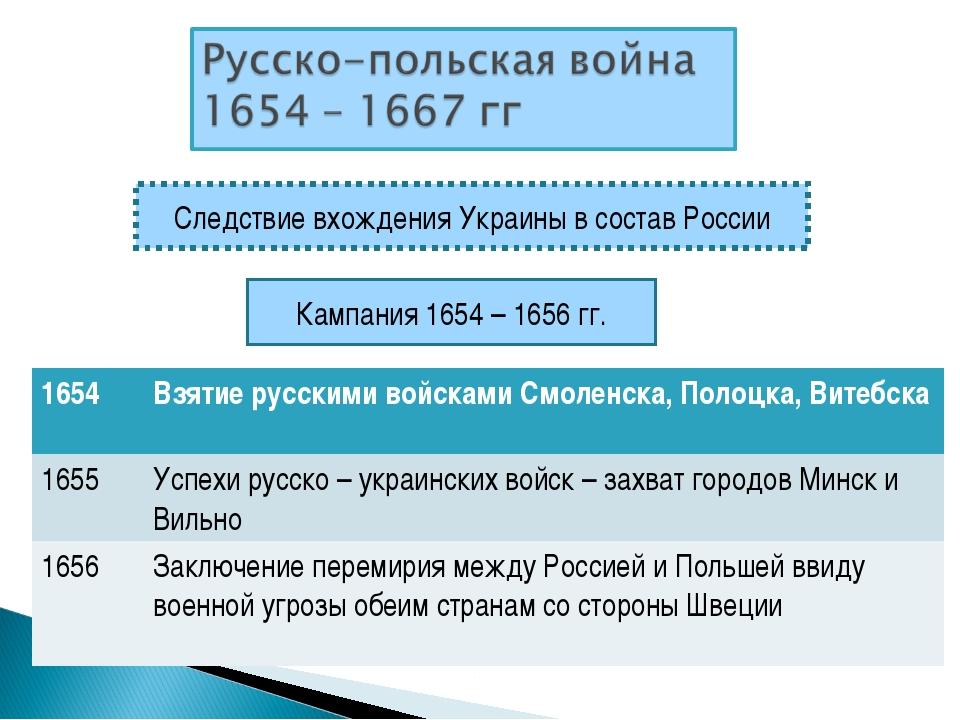 Следствие вхождения Украины в состав России Кампания 1654 – 1656 гг. 1654Взя...