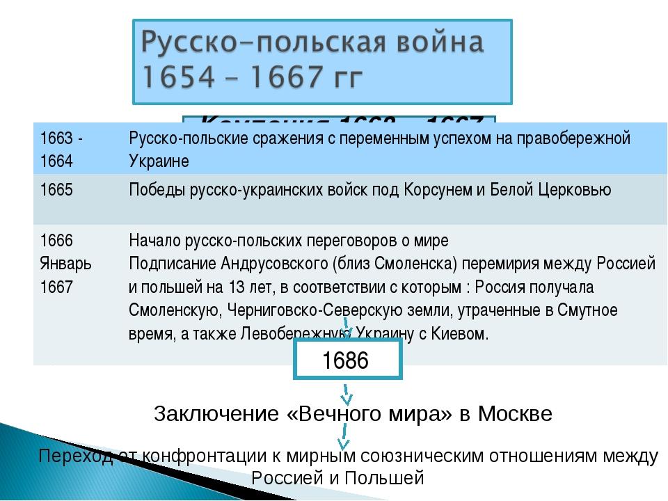 Кампания 1663 – 1667 гг. 1686 Заключение «Вечного мира» в Москве Переход от к...