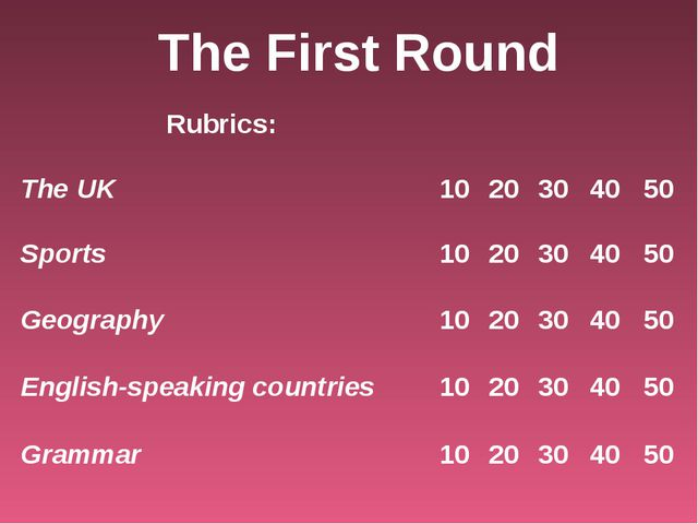 The First Round Rubrics:		 The UK	10	20	30	40	50 Sports	10	20	30	40	50 Geogra...