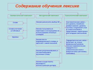 Содержание обучения лексике Лингвистический компонент Методический компонент