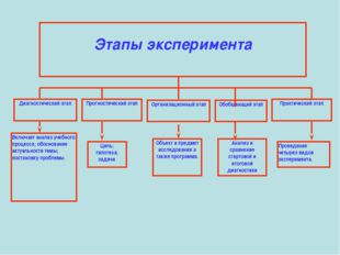Этапы эксперимента Диагностический этап Прогностический этап Организационный
