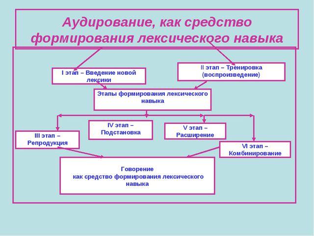 Аудирование, как средство формирования лексического навыка I этап – Введение...