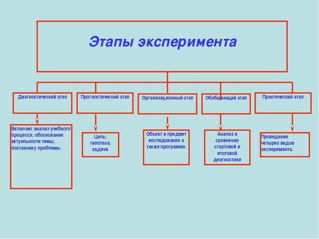 Этапы эксперимента Диагностический этап Прогностический этап Организационный...