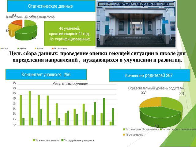 Контингент учащихся 256 Контингент родителей 287 Статистические данные Цель с...