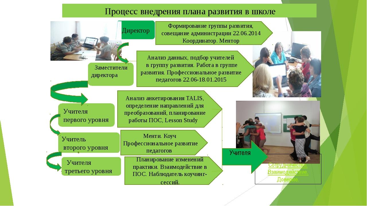 Процесс внедрения плана развития в школе Директор Заместители директора Учит...