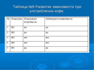Таблица №5 Развитие зависимости при употреблении кофе.