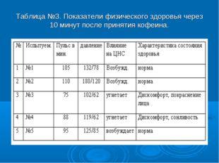 Таблица №3. Показатели физического здоровья через 10 минут после принятия коф