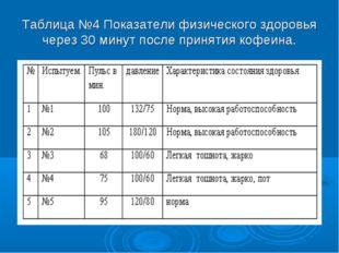 Таблица №4 Показатели физического здоровья через 30 минут после принятия кофе