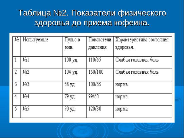 Таблица №2. Показатели физического здоровья до приема кофеина.