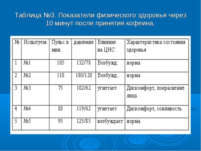 Таблица №3. Показатели физического здоровья через 10 минут после принятия коф...