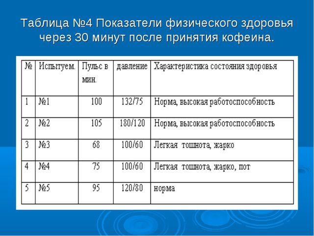 Таблица №4 Показатели физического здоровья через 30 минут после принятия кофе...