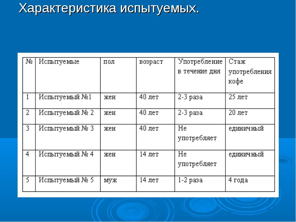 Таблица № 1. Характеристика испытуемых.