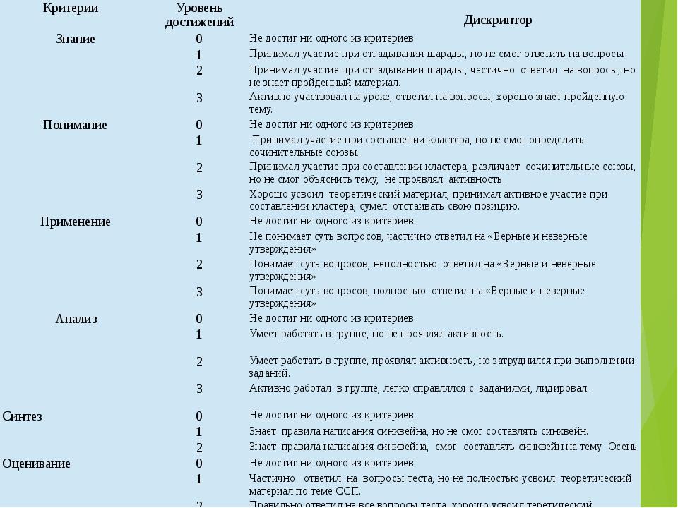 Критерии Уровень достижений Дискриптор Знание 0 Не достиг ни одного из крите...