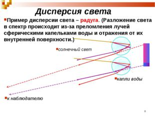 Дисперсия света Пример дисперсии света – радуга. (Разложение света в спектр п