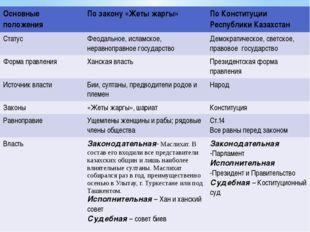 Основные положения По закону «Жетыжаргы» По Конституции Республики Казахстан
