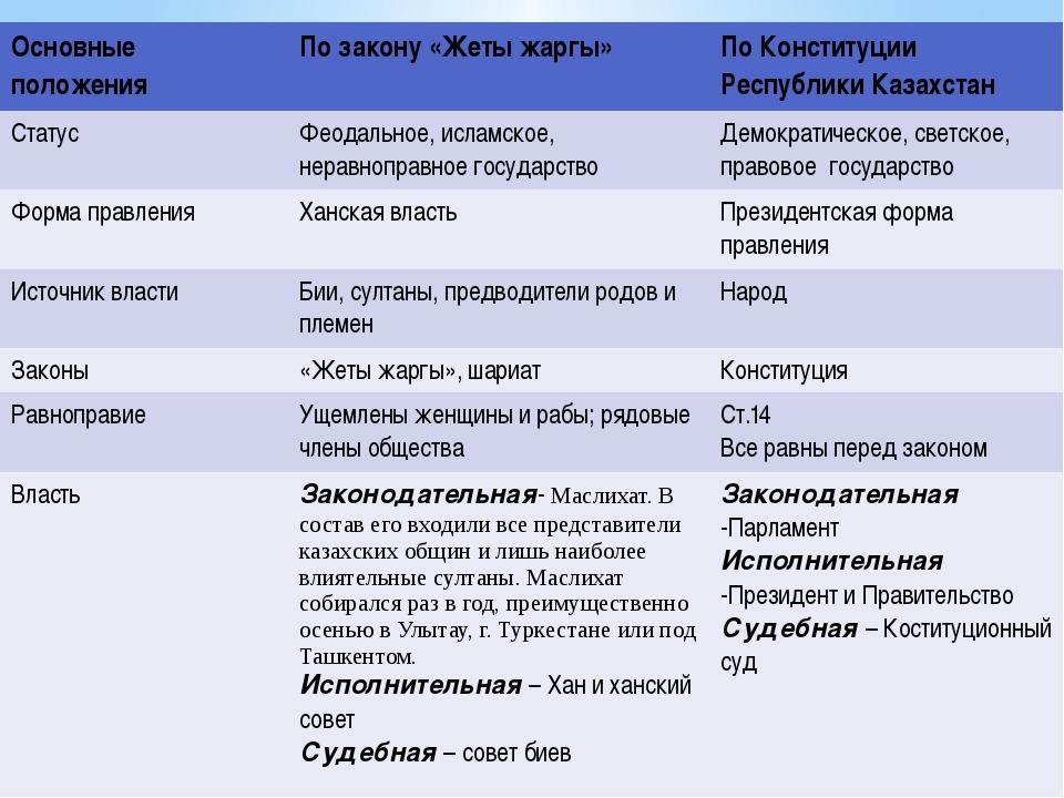 Основные положения По закону «Жетыжаргы» По Конституции Республики Казахстан...