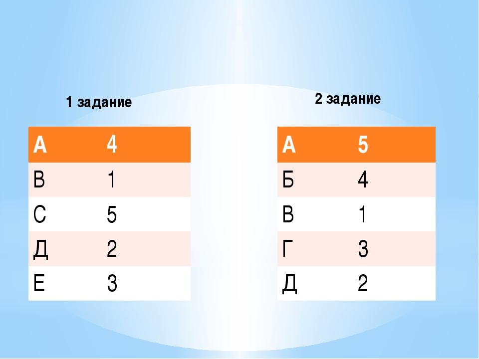 1 задание 2 задание А 4 В 1 С 5 Д 2 Е 3 А 5 Б 4 В 1 Г 3 Д 2