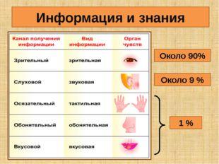Информация и знания Около 90% Около 9 % 1 %