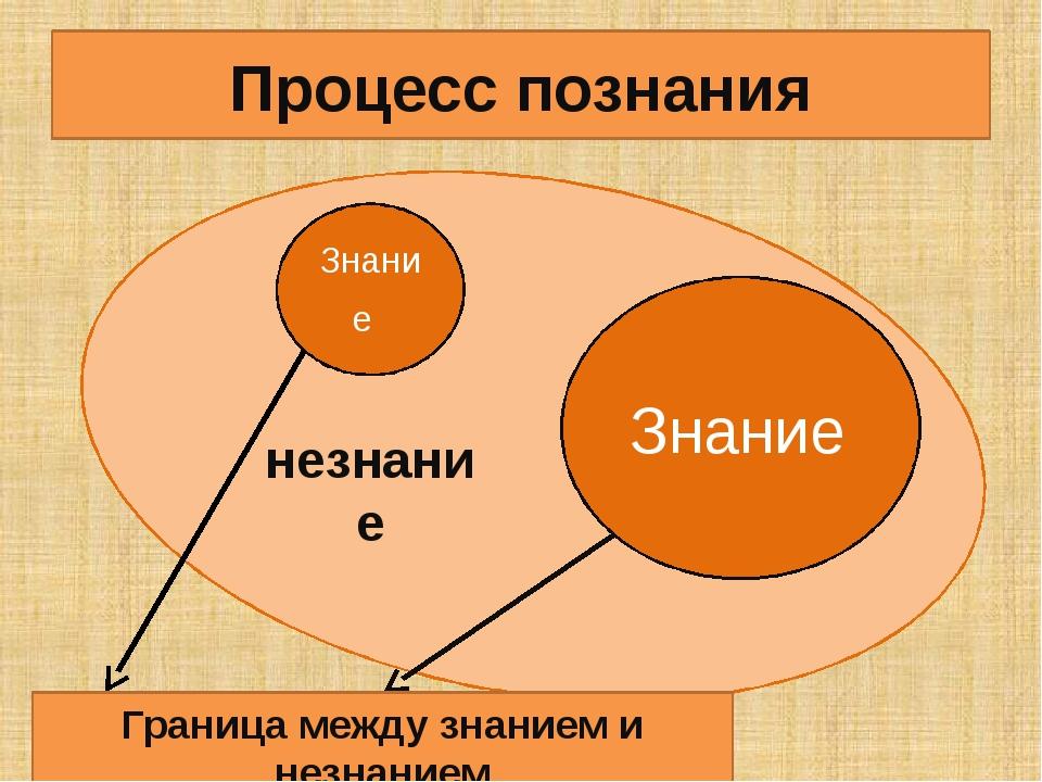 Знание Знание незнание Процесс познания Граница между знанием и незнанием